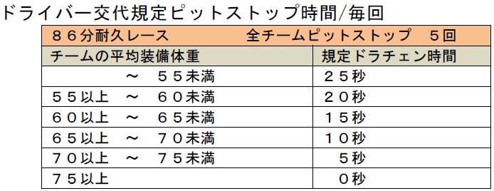 フェスティカサーキット栃木で開催されたGreenBrave耐久のドライバー交代規定ピットストップ時間の表