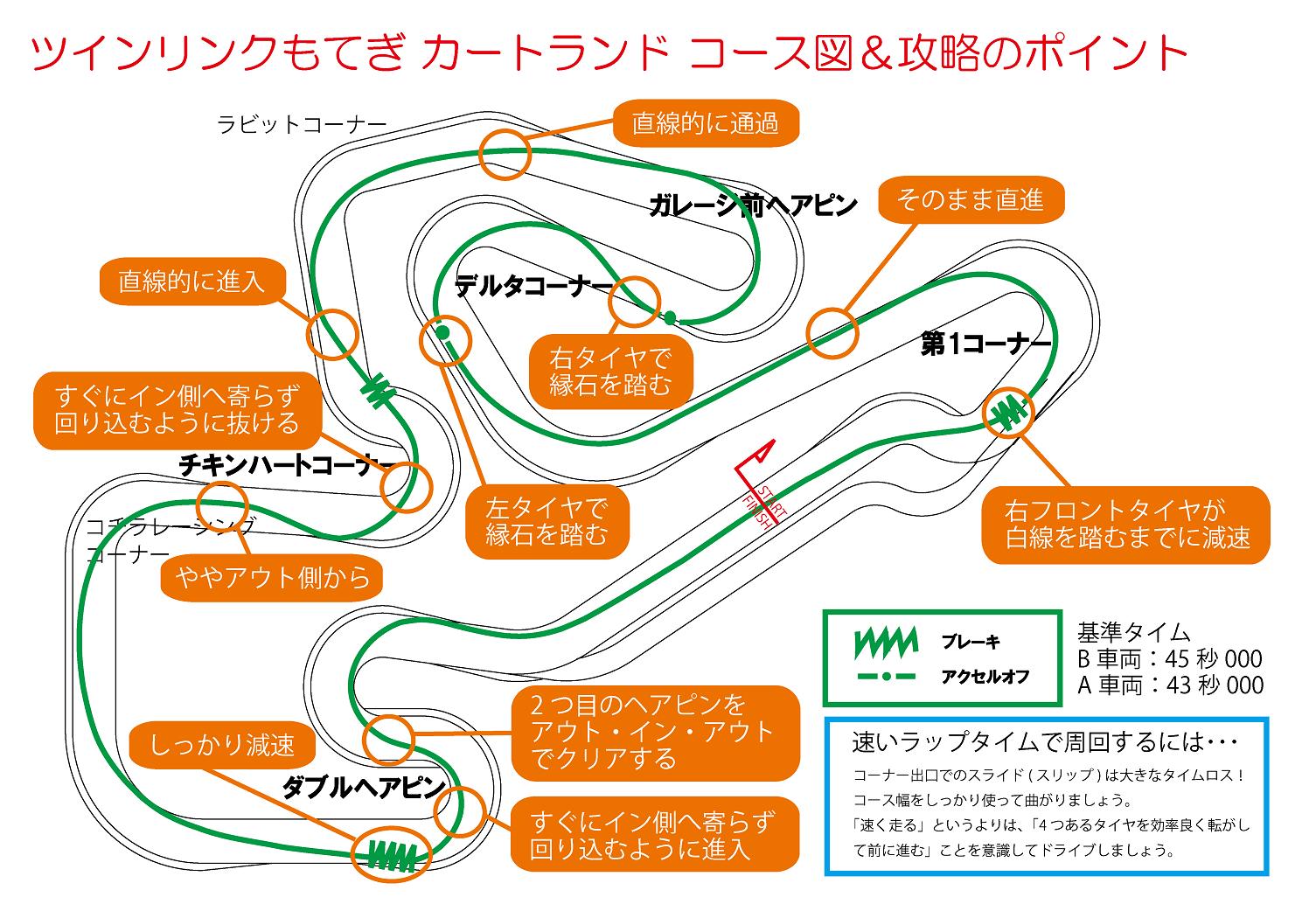 カートランド コース攻略図