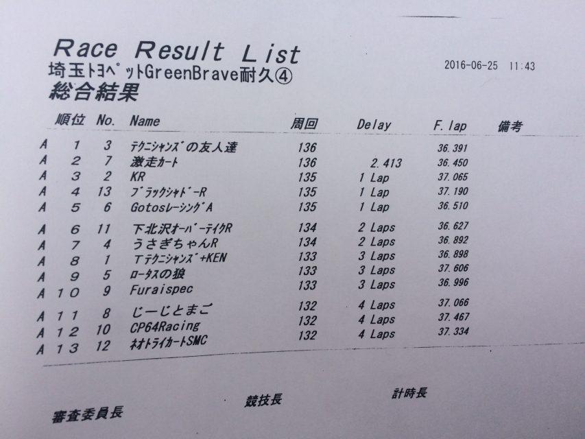 サーキット秋ヶ瀬で開催されたGreenBrave耐久レースの決勝結果