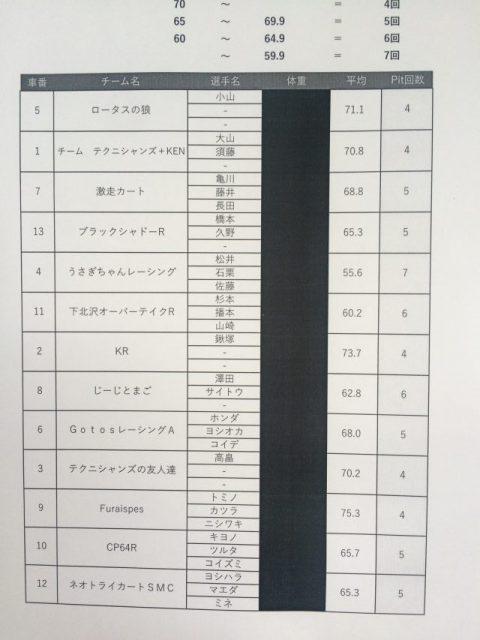 サーキット秋ヶ瀬で開催されたGreenBrave耐久の体重測定の結果とピットストップ規定回数
