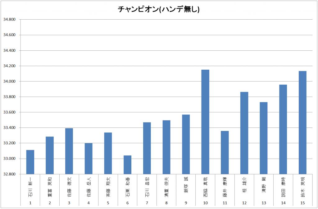 チャンピオンクラス結果(ハンデ無し)