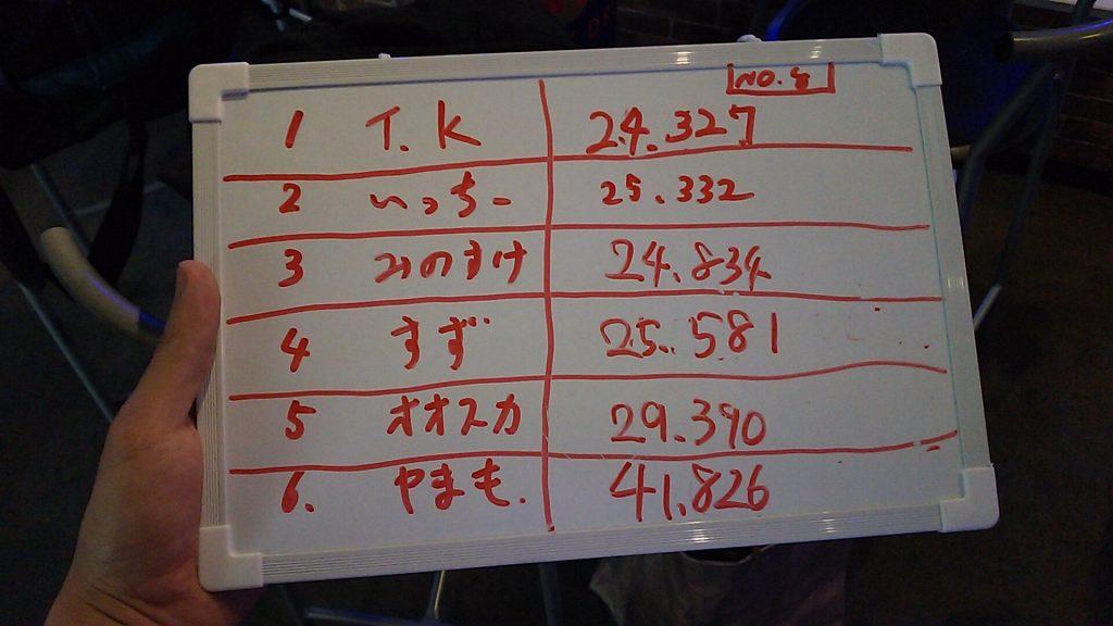 ハーバーサーキットにて行われたKe-CUPの練習走行のタイムボード