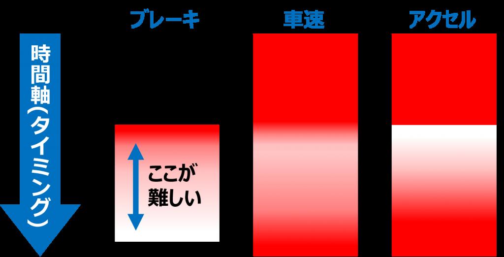 ブレーキとアクセルの相関性