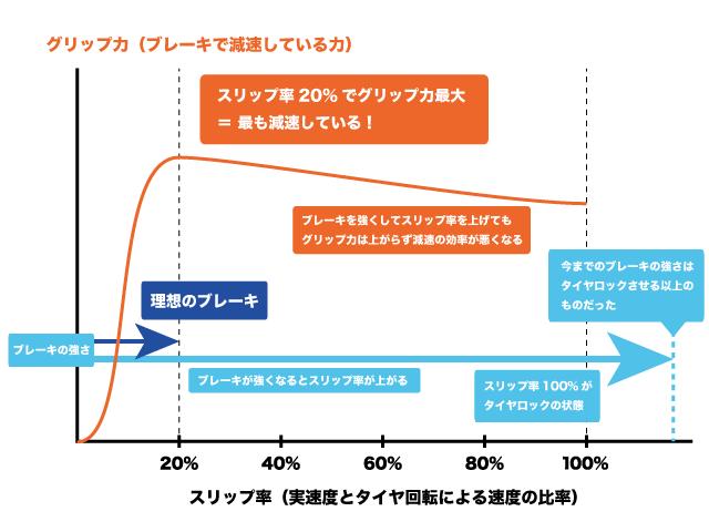 グリップ力とスリップ率のグラフ