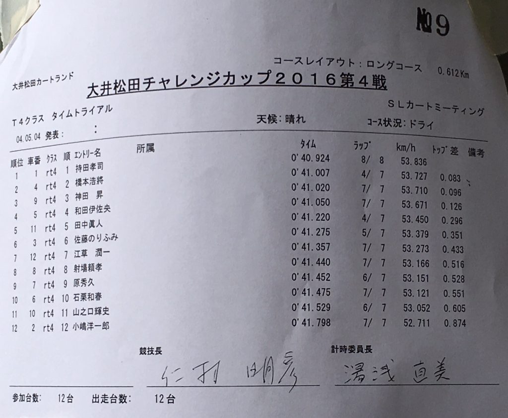 大井松田チャレンジカップのT4クラスのタイムトライアル結果