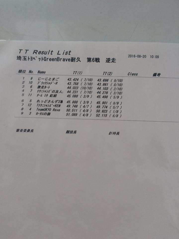 サーキット秋ヶ瀬のGreenBrave耐久のタイムアタックの結果