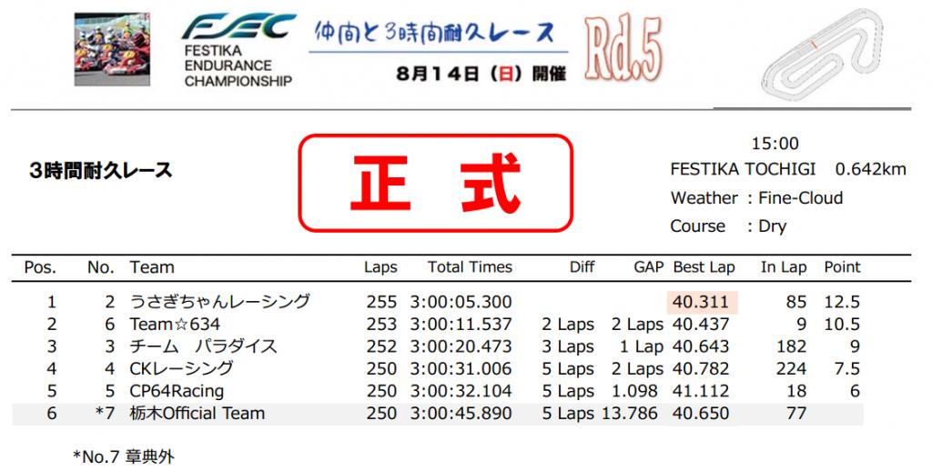フェスティカサーキット栃木にて開催されたFECの決勝結果