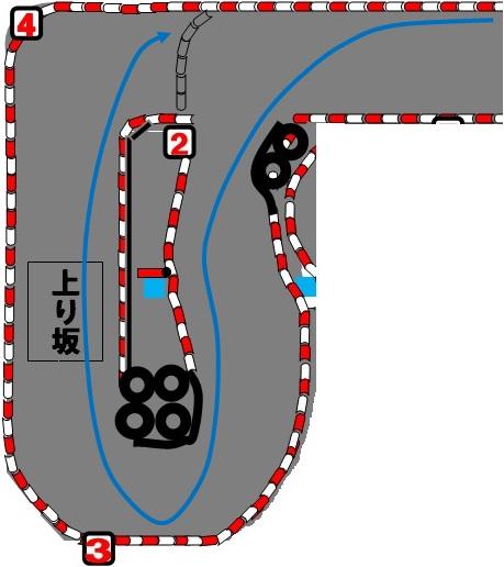 サーキットスタジアム634の3コーナーの失敗例