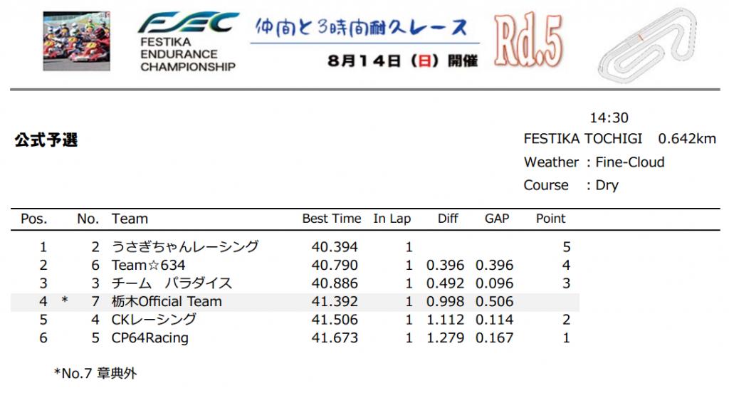 フェスティカサーキット栃木にて開催されたFECの予選結果