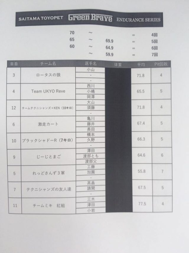 サーキット秋ヶ瀬のGreenBrave耐久の重量測定の結果