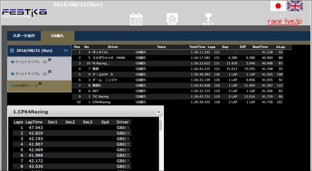 フェスティカサーキット栃木でのGreenBrave耐久のデータ確認