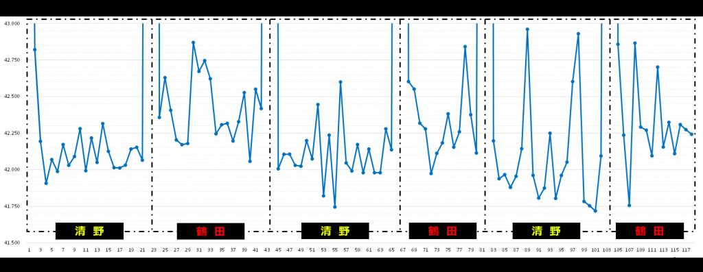 フェスティカサーキット栃木でのGreenBrave耐久のグラフ
