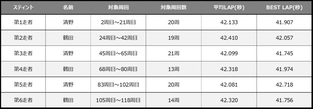 フェスティカサーキット栃木でのGreenBrave耐久のスティント別の表
