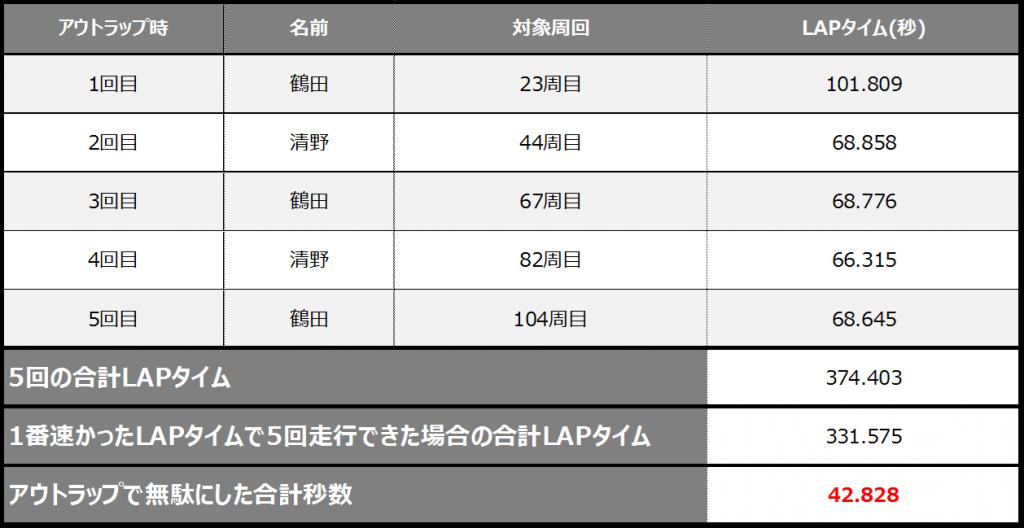 フェスティカサーキット栃木でのGreenBrave耐久のアウトラップ時のタイム