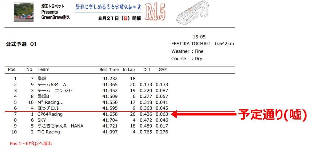 フェスティカサーキット栃木でのGreenBrave耐久の予選結果
