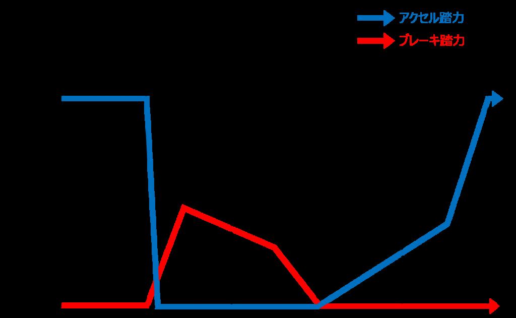 シティカート12コーナーのアクセルとブレーキの踏力図