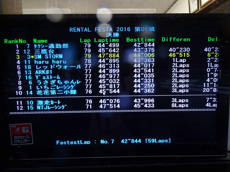大井松田レンタルフェスタRd.5ファミ耐60結果