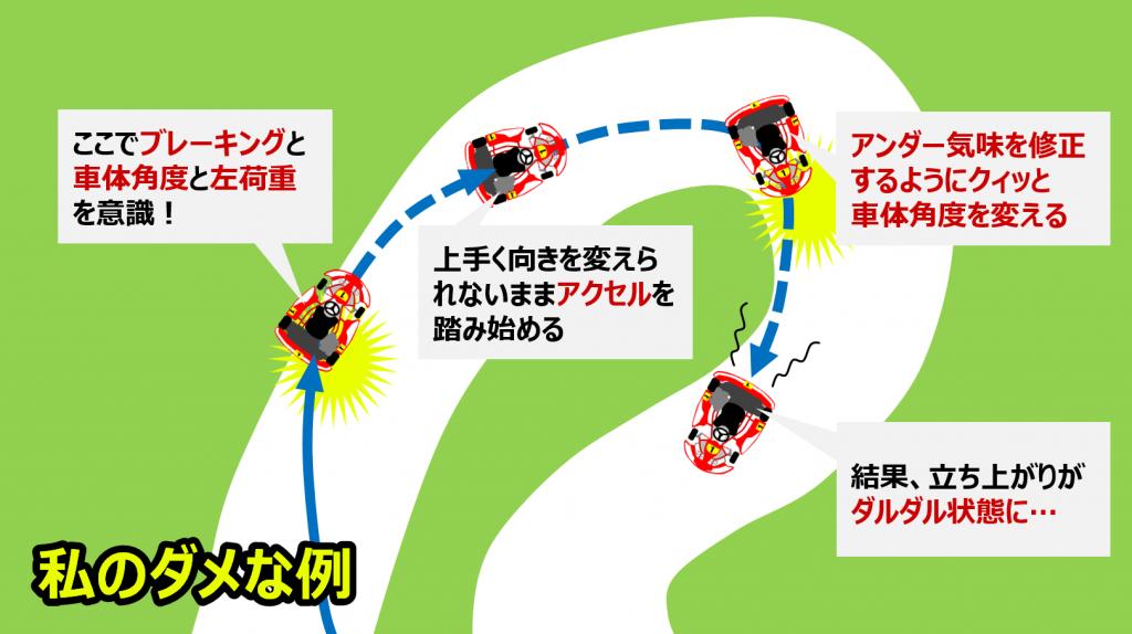 シティカート12コーナーダメな走行例