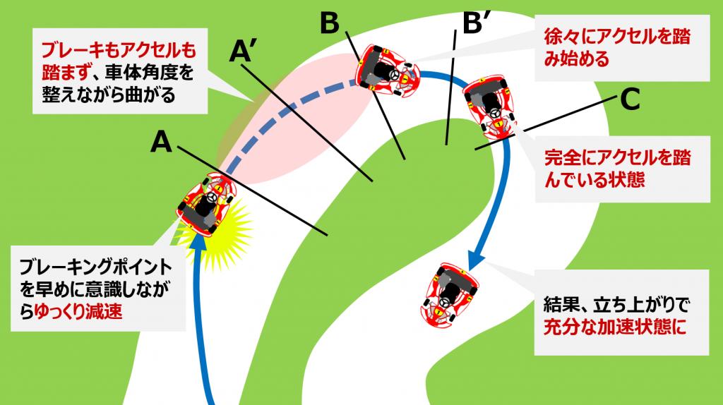 シティカート12コーナーの特徴的な走り方の解説