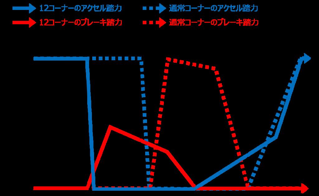 シティカート12コーナーと通常のヘアピンカーブでの踏力図の比較