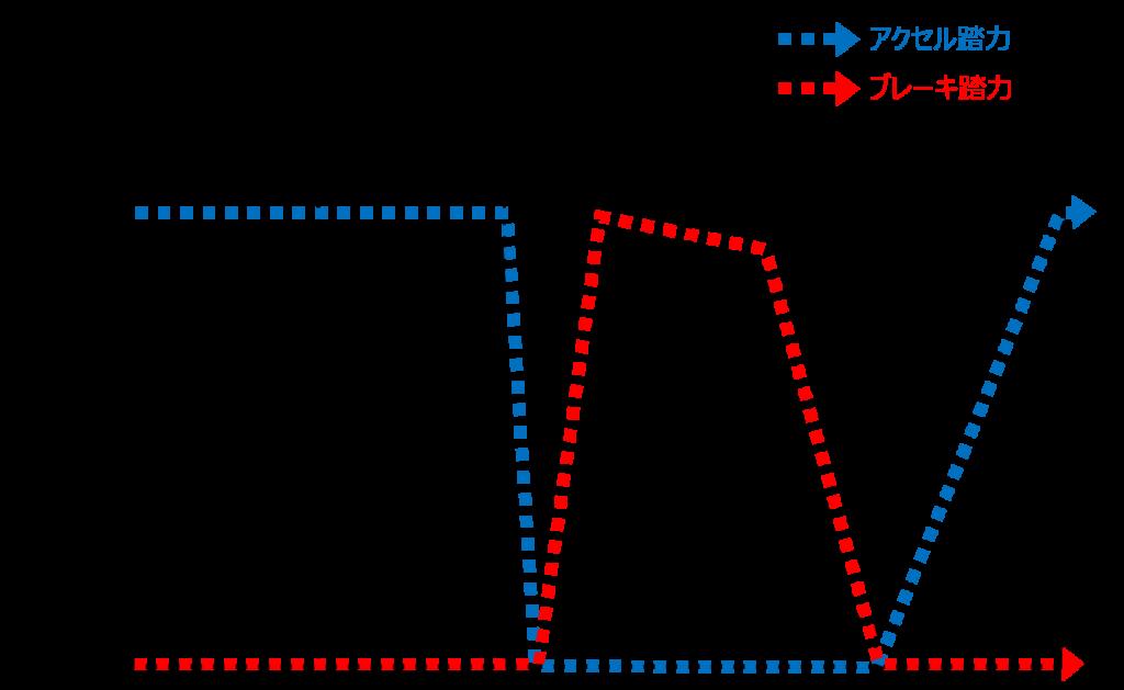 ヘアピンカーブでの基本的なアクセルとブレーキの踏力図