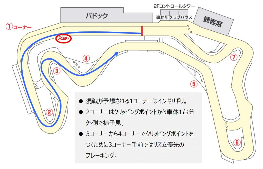 最初の走行ライン戦略