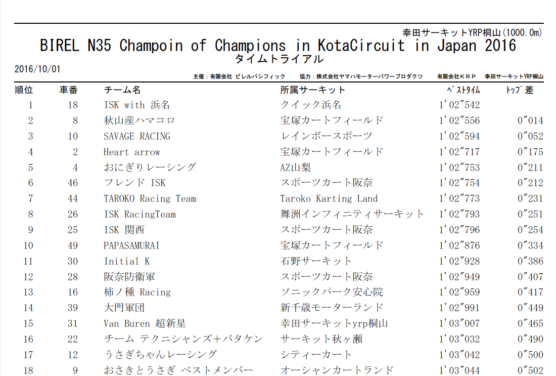 N35birel champion of champions_TTの結果1