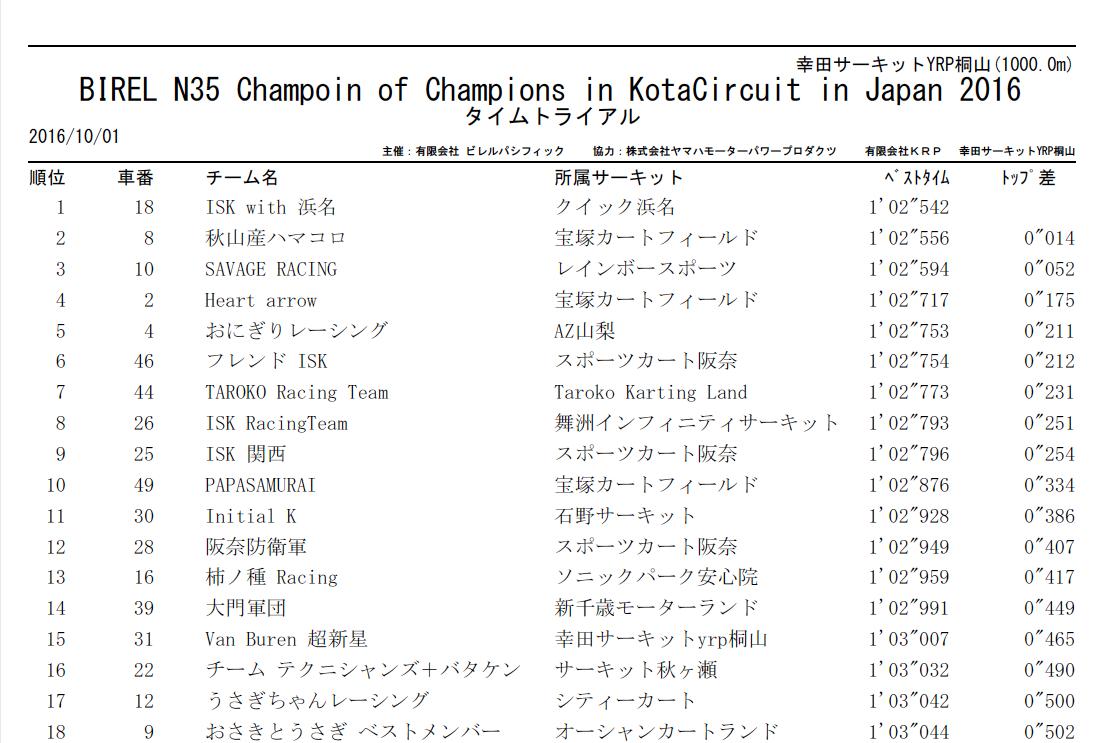 N35birel champion of champions_TTの結果1