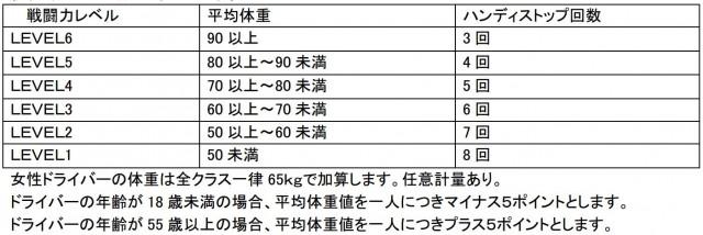 大井松田レンタルフェスタ2耐戦闘力レベル計算表