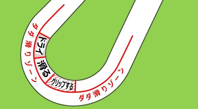 2コーナーの路面状況