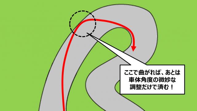 12コーナーの速い曲がり方