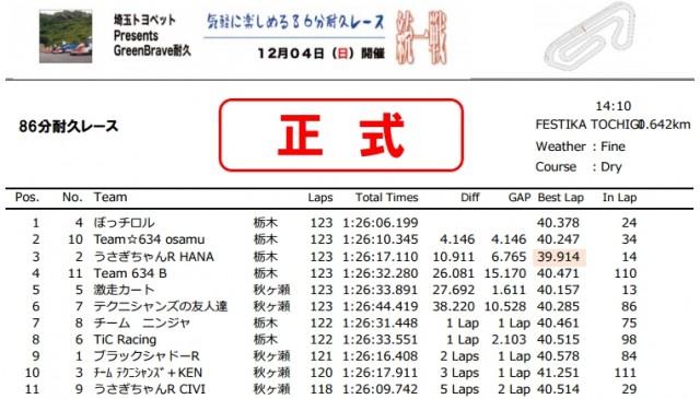 GB耐統一戦レース結果