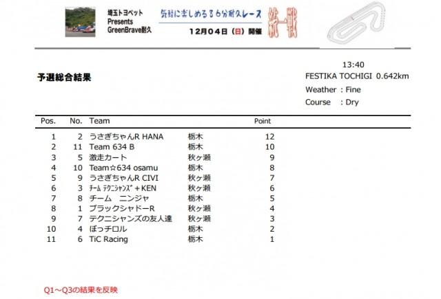 GB耐統一戦予選総合結果
